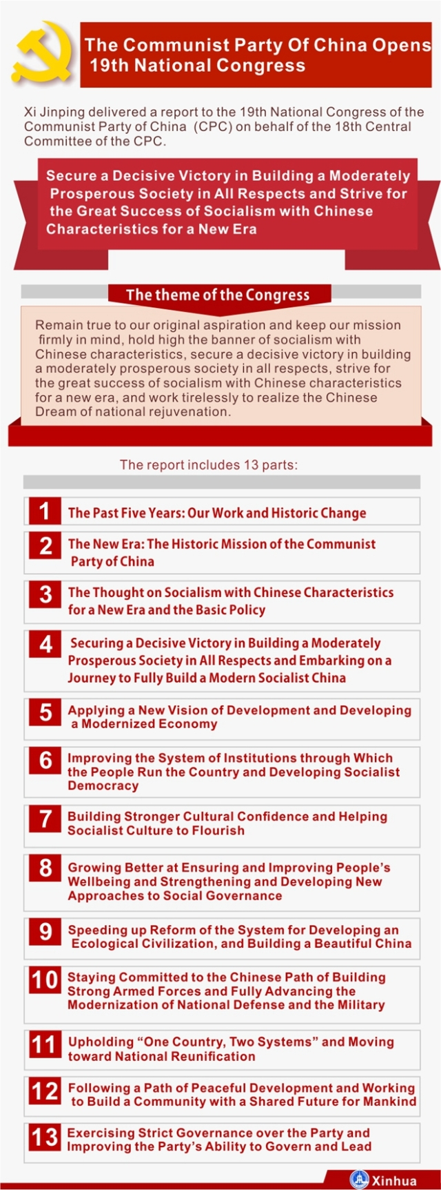 [GRAPHICS]CHINA-CPC NATIONAL CONGRESS-REPORT-HEADLINES