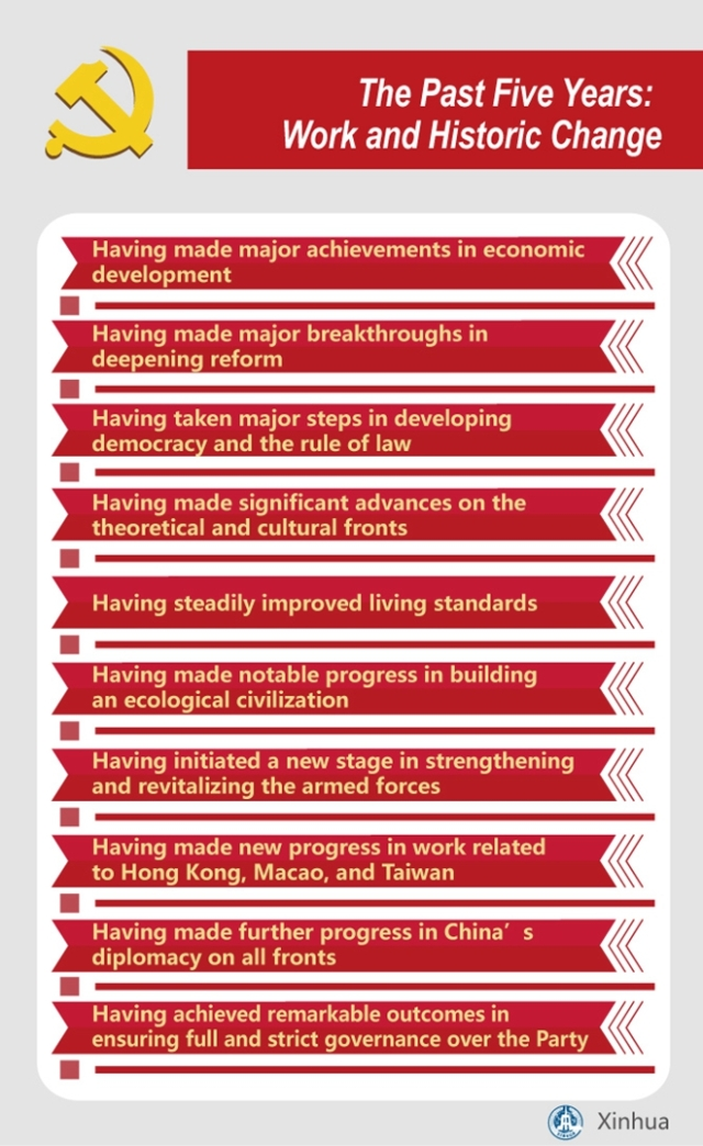 [GRAPHICS]CHINA-CPC NATIONAL CONGRESS-REPORT-WORK & CHANGE