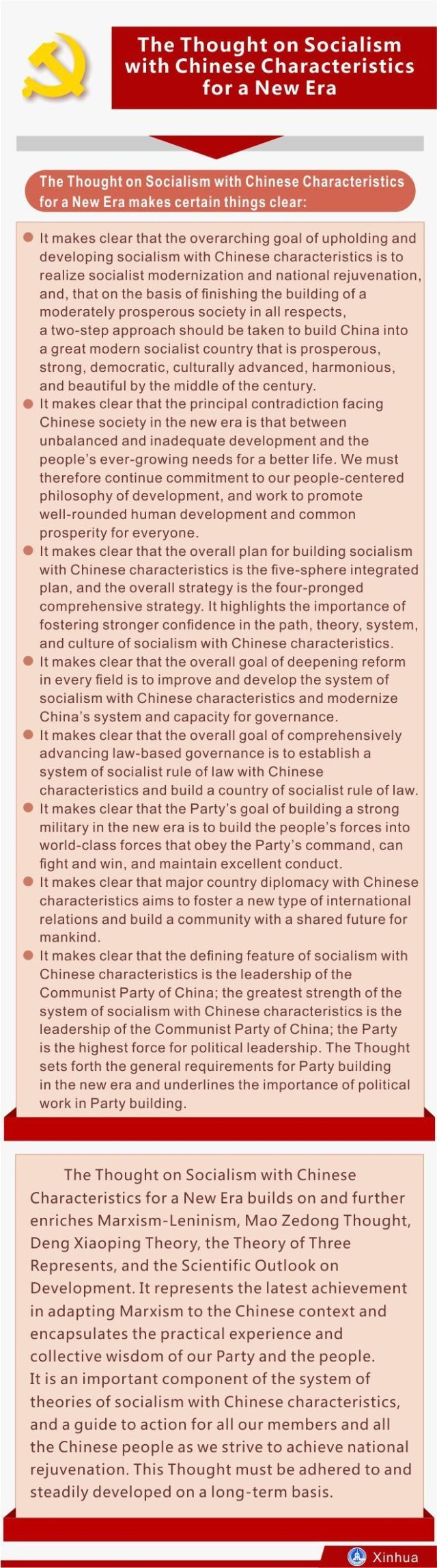 [GRAPHICS]CHINA-CPC NATIONAL CONGRESS-REPORT-THOUGHT
